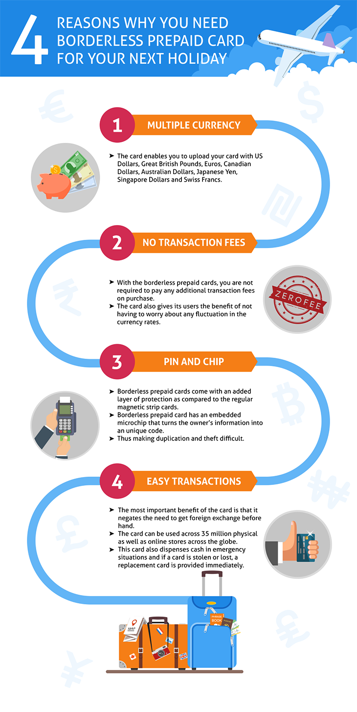 4 reasons you need a Borderless Prepaid Card for your next holiday